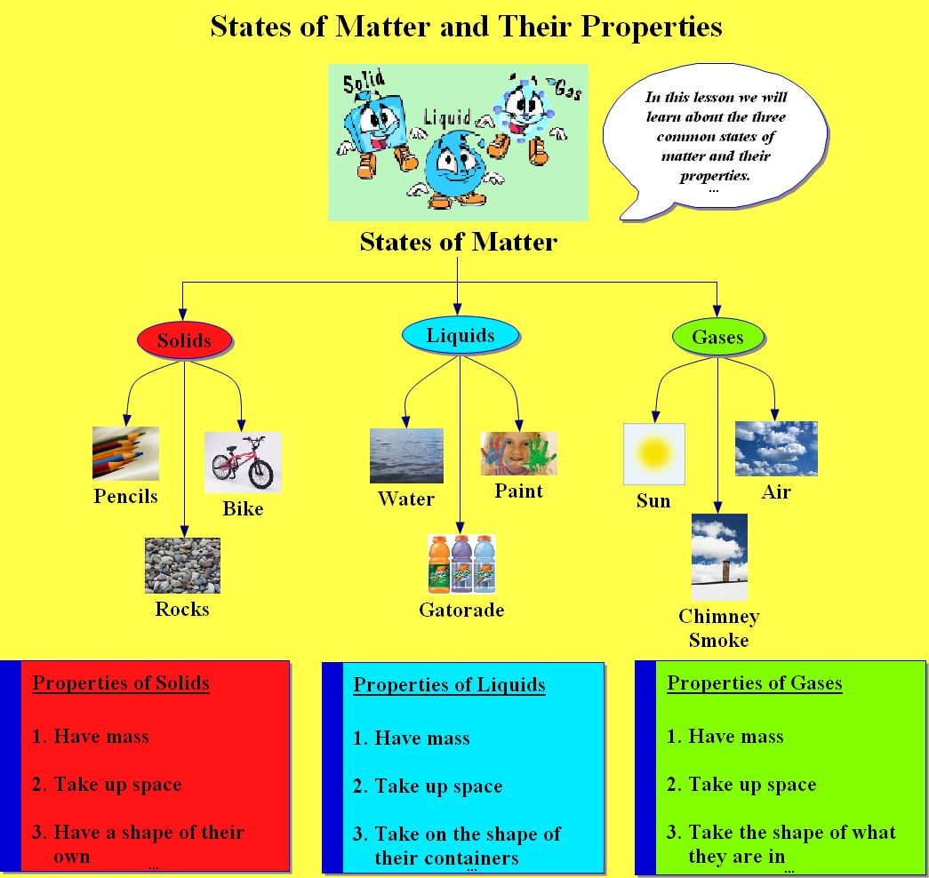 Exhibits on For The Three States Of Matter Solid Liquid And